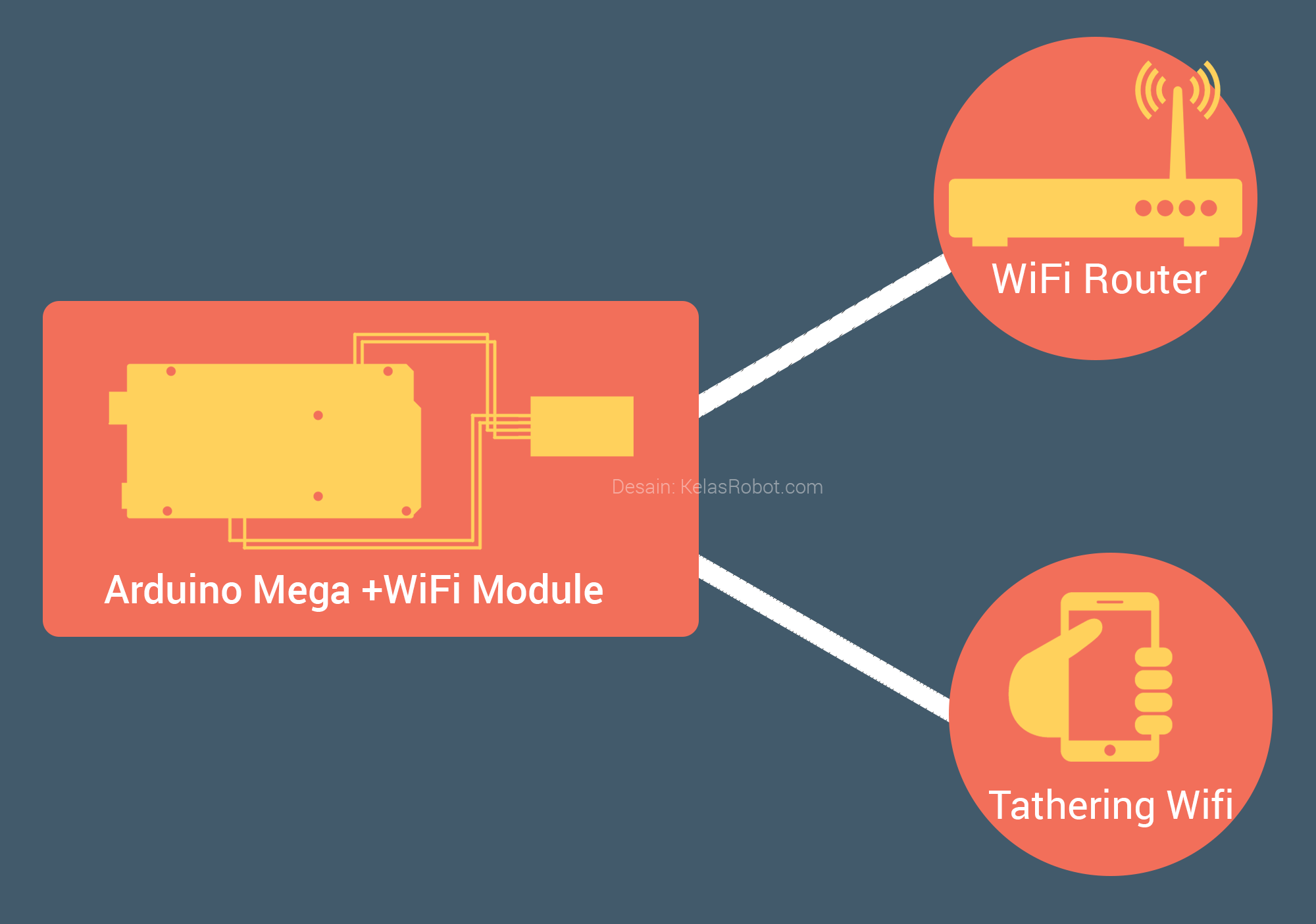 Arduino Mega dan Wifi Module Tutorial – Connect To Wifi